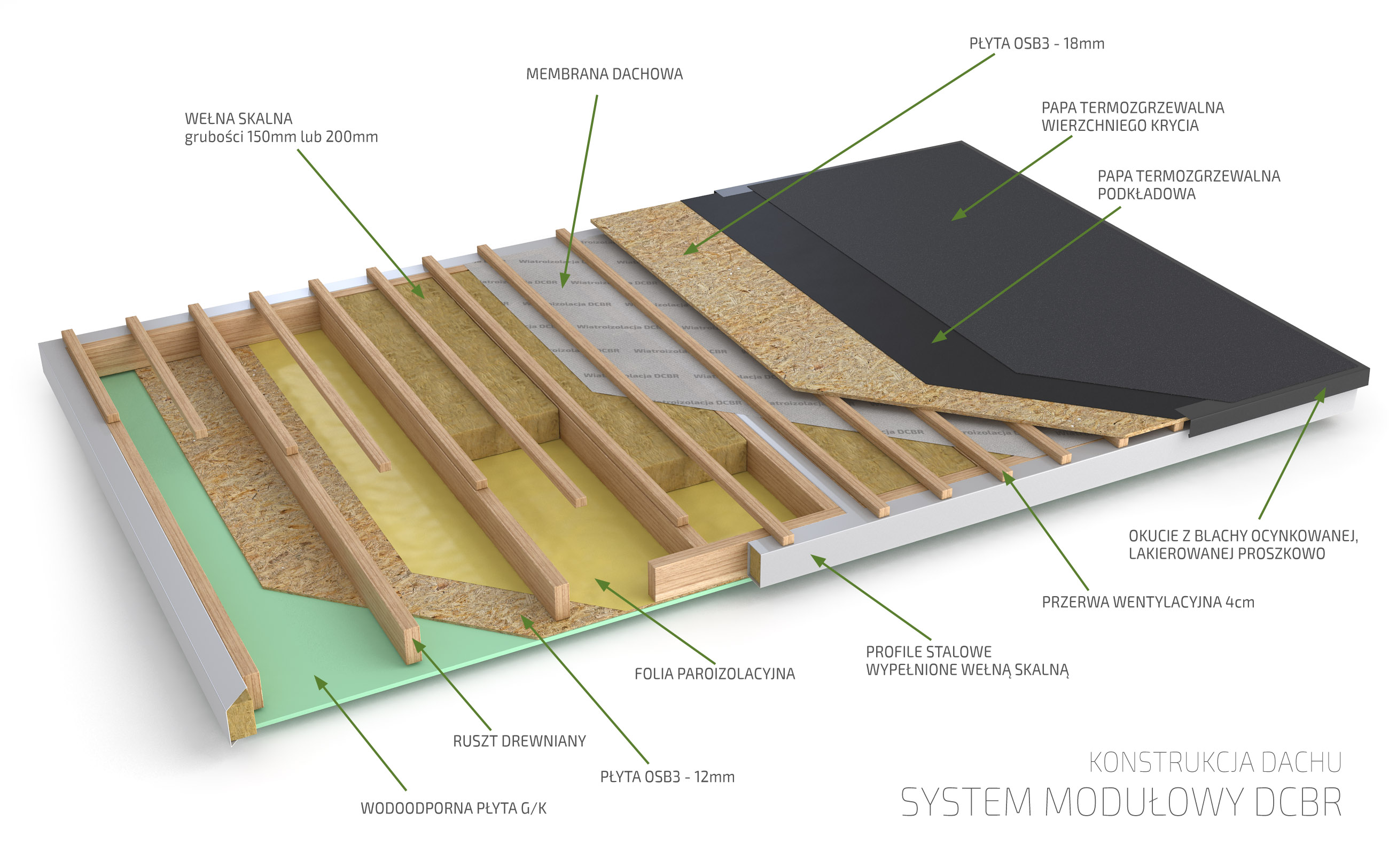 Konstrukcja dachu DCBR